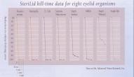 Микроорганизмы на веках и время их уничтожения